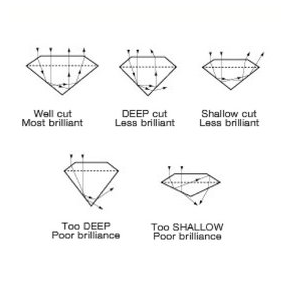 how diamond cut affects brilliance, diamond cut and light