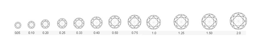 diamond carat chart, carat size, carat weight, engagement ring diamond size comparison